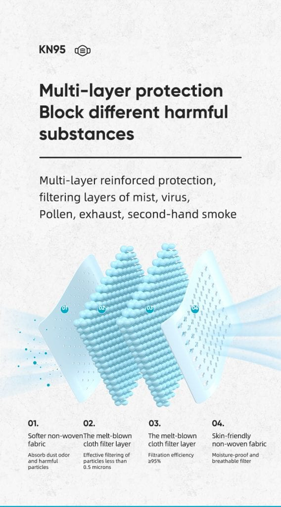 kn95 face mask layer infographic